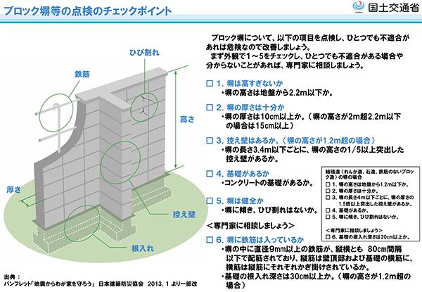 隣地境界沿いの塀や擁壁2(対処法は土地購入時に確認すべき)